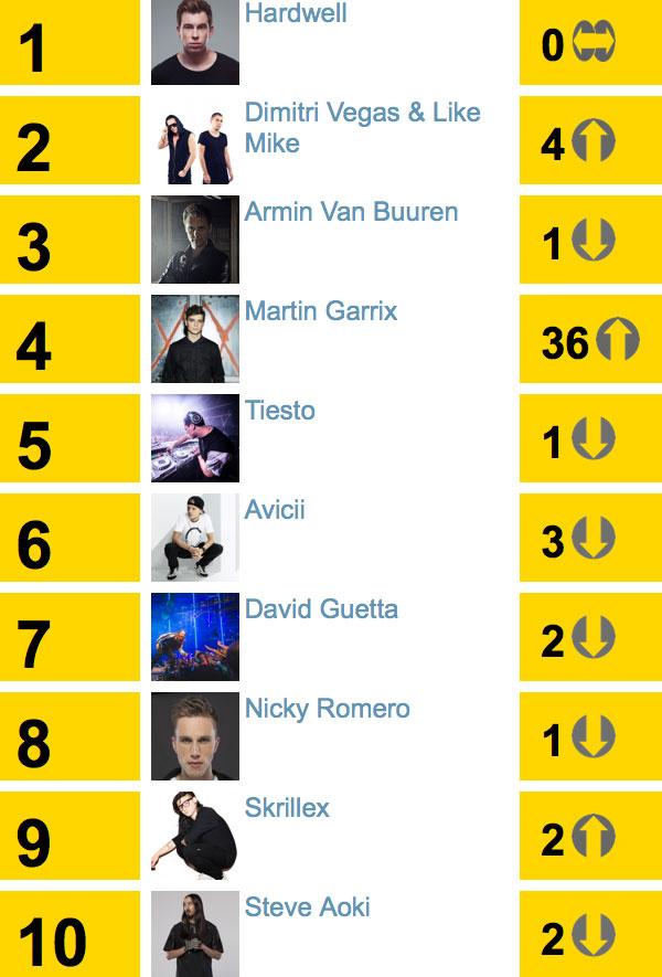 dj-mag-top-top-2014
